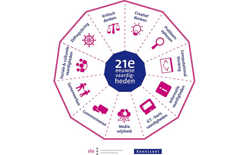 Model 21e eeuwse vaardigheden