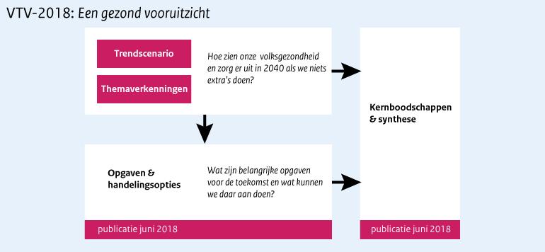 Schema VTV-2018
