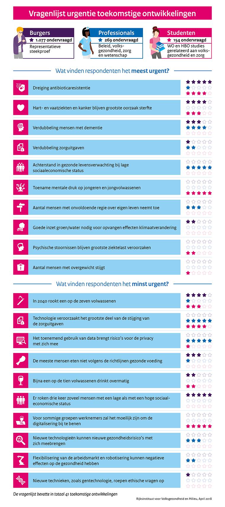 Deze infographic geeft de resultaten van een vragenlijst weer waarin respondenten is gevraagd welke van 41 toekomstige ontwikkelingen zij het meest en minst urgent vinden.