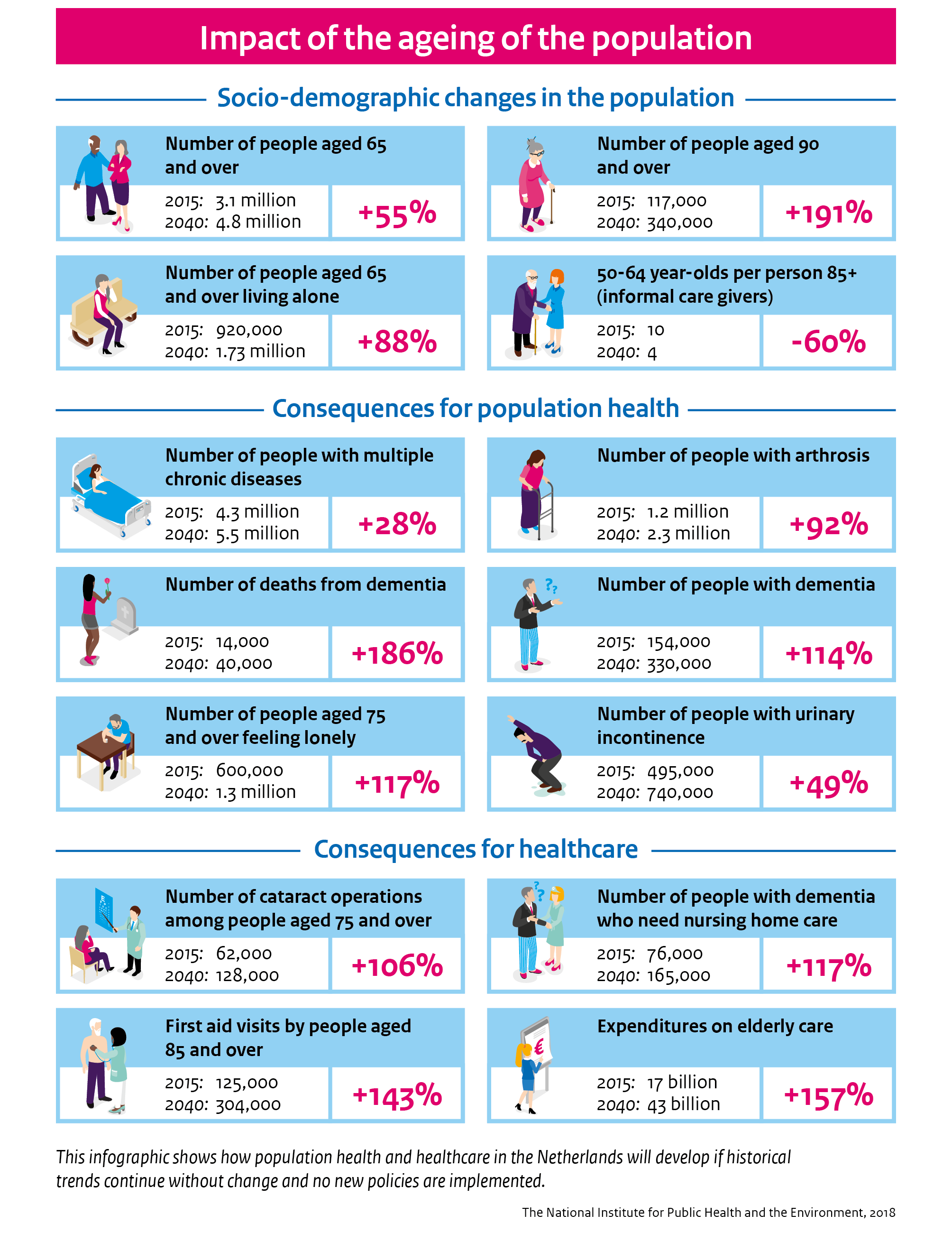 This infographic shows how population health and healthcare in the Netherlands will develop if historical trends continue without change and no new policies are implemented.